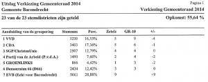 Uitslag gemeenteraadsverkiezingen 2014